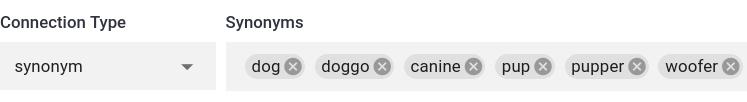 dog synonym example